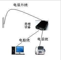 会员管理系统-来电识别设备