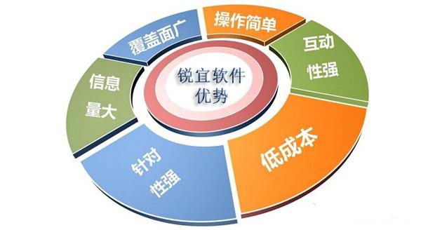 会员管理系统哪种好用