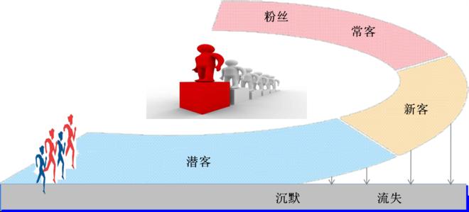 会员管理系统