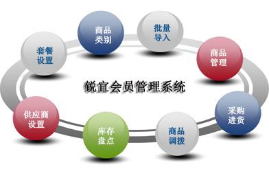 会员管理软件有什么功能?