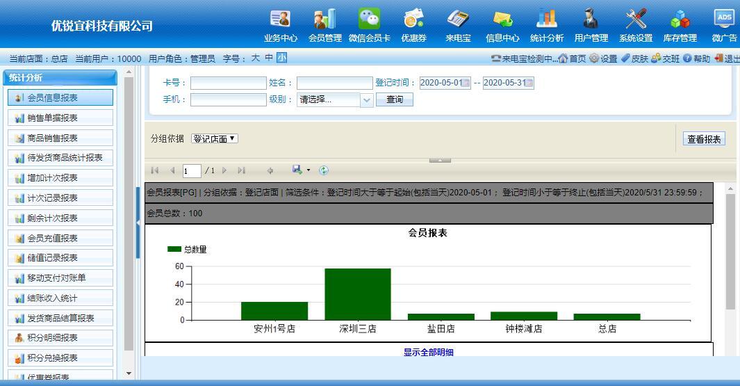 会员管理系统可以帮助商家分析哪些数据